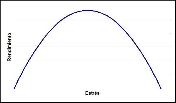 Curva de Estrés / Rendimiento www.excelitas.es