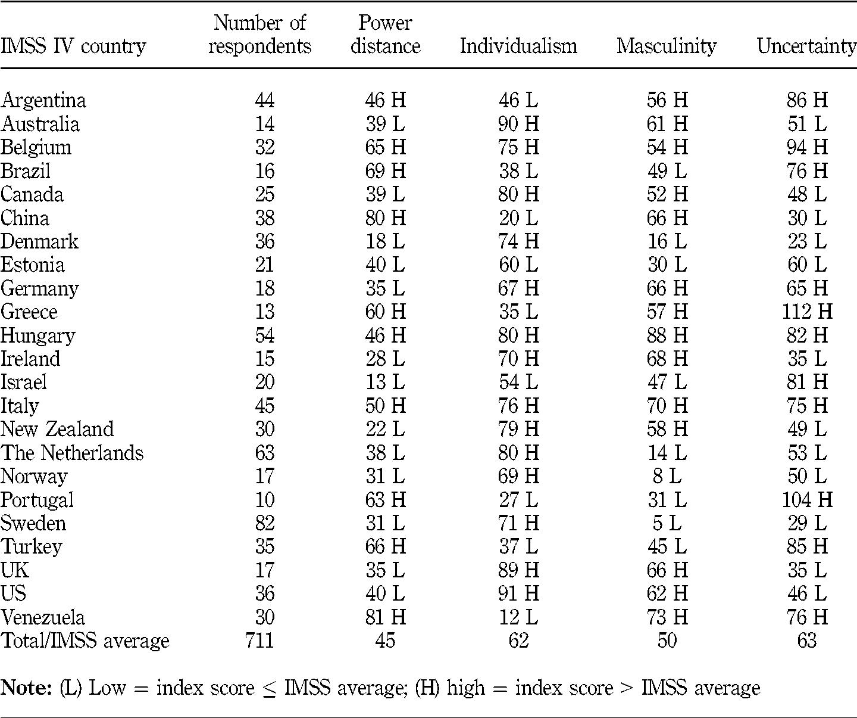 hofstede cultural dimensions india pdf