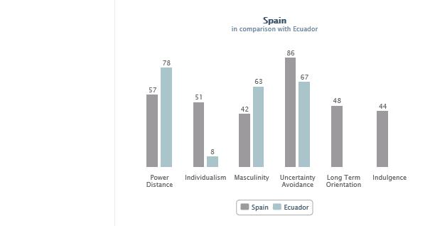 comparacion de culturas españa y ecuador