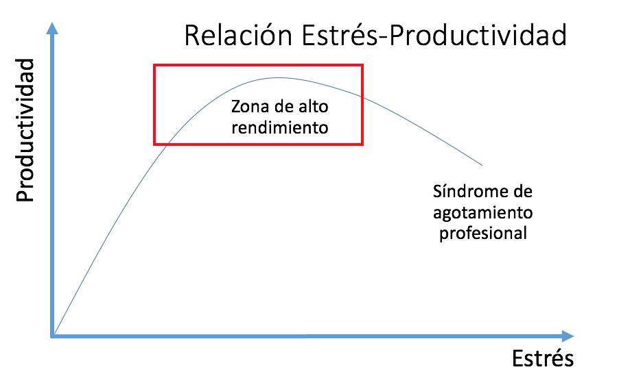 curva estres rendimiento