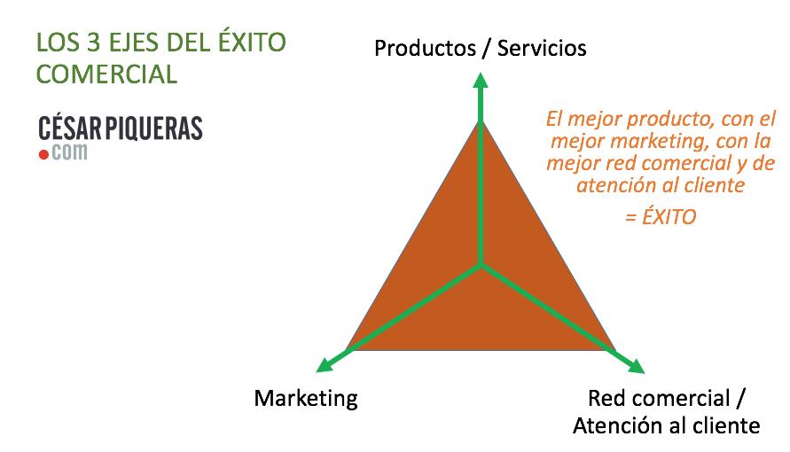 el triangulo del exito de las empresas