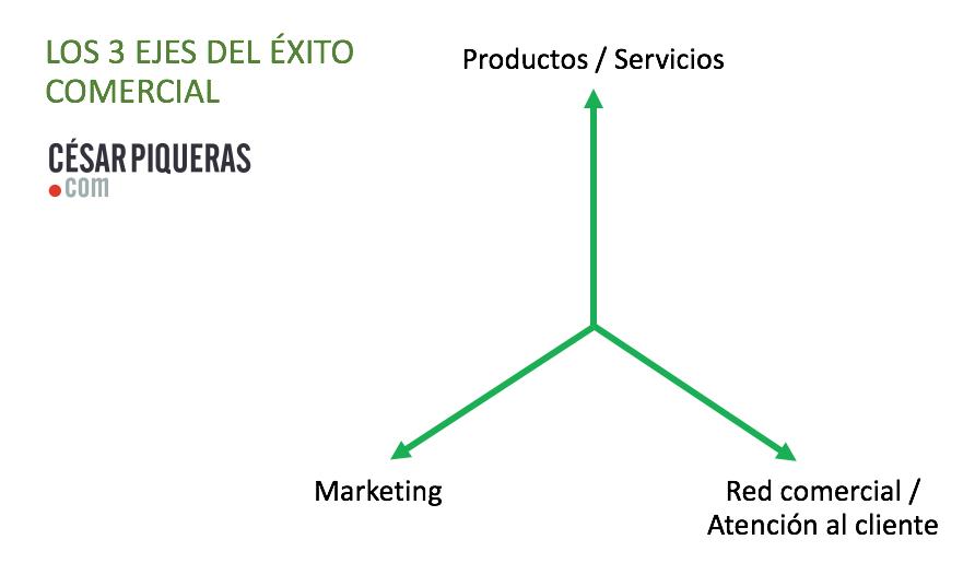 los tres ejes del exito comercial