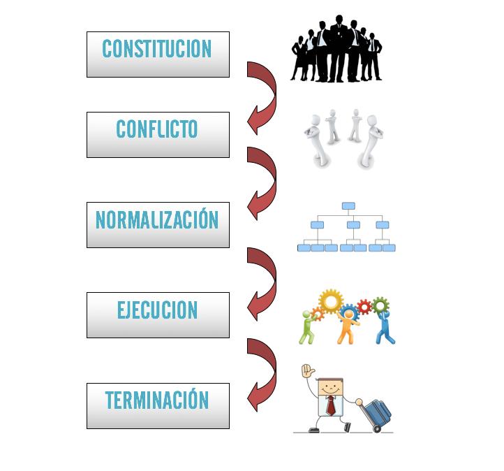 las fases de un equipo