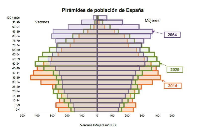 piramide demografica