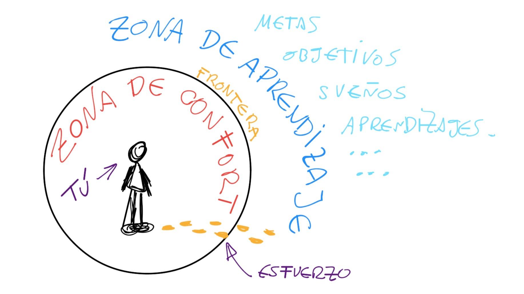 zona de confort y zona de aprendizaje
