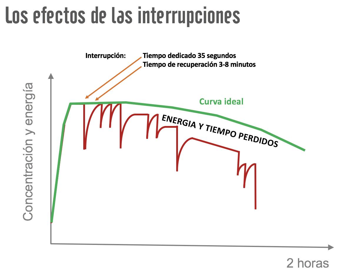 efectos de las interrupciones