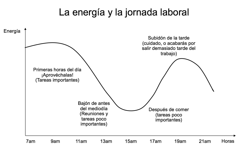 energia y jornada laboral