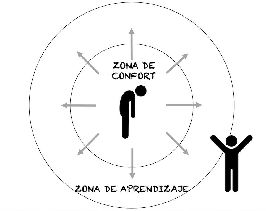 Liderar por objetivos y zona de confort
