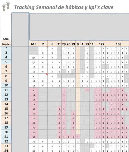 tabla de indicadores predictivos