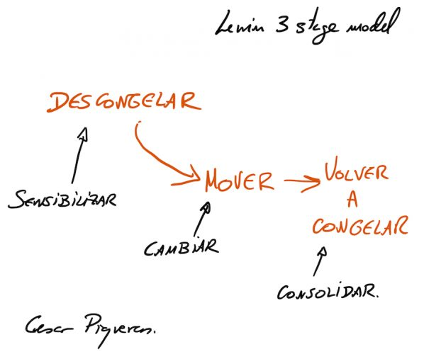 lewin modelo cambio tres fases