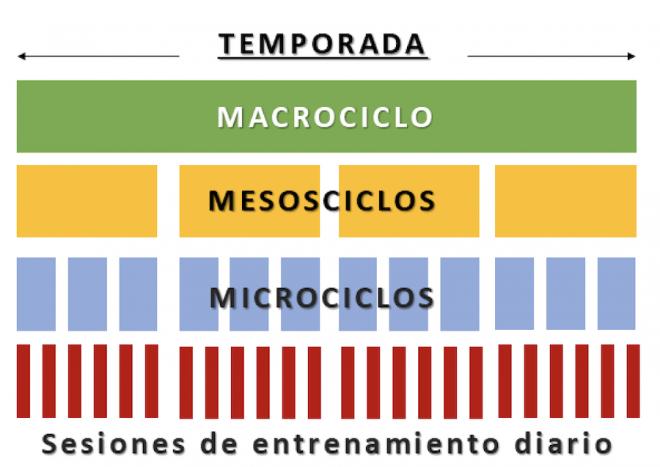 ciclos de energia entrenamiento